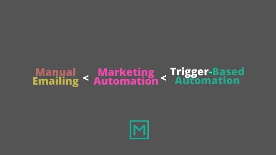Trigger Based Email Marketing Automation